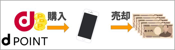 dポイントiPhone現金化