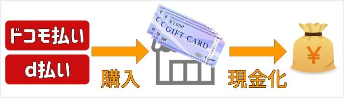 ドコモケータイ払いJCB商品券現金化