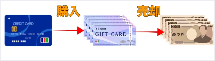 JCBカードでJCBギフト券を購入し現金化